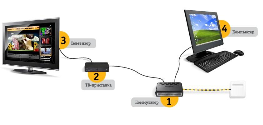 Схема подключения интернета Билайн